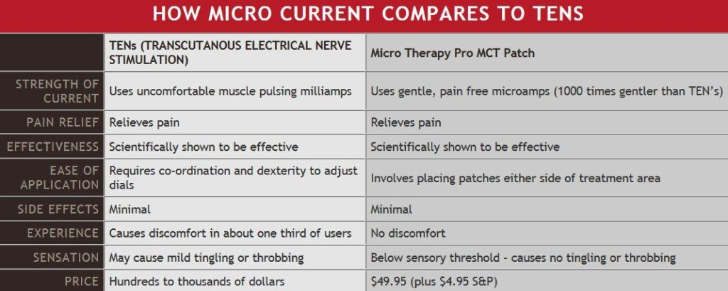 microtherapy.jpg-250x300 PainMaster: Pain Relief on the Spot